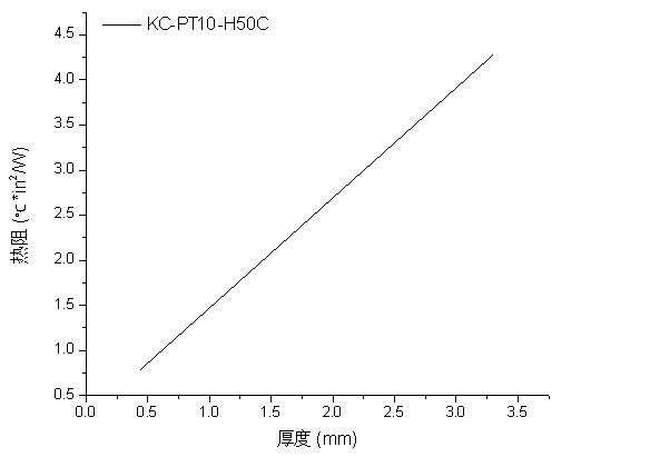KC-P10T热阻与厚度关系图.jpg